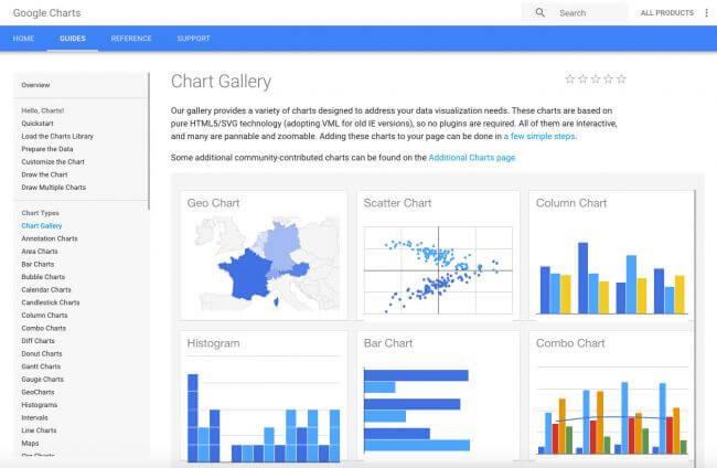 google charts infografia