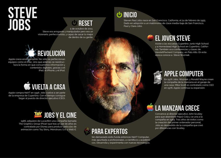 infografia biografica